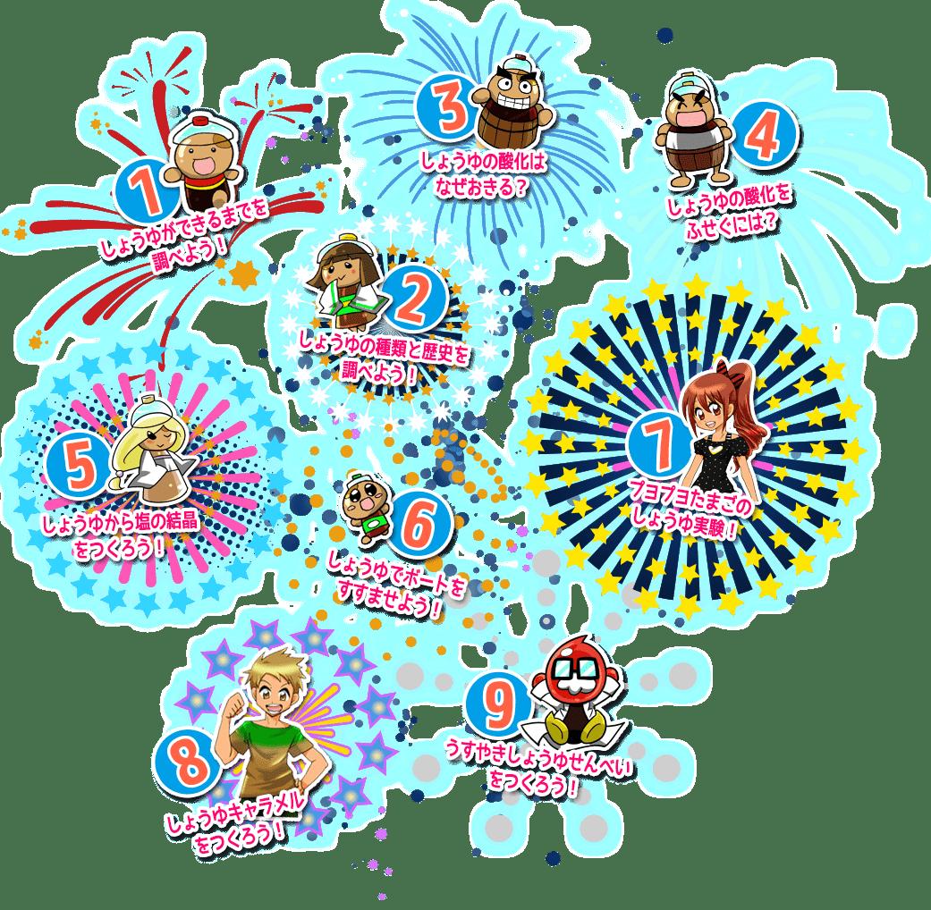 夏休み自由研究目次