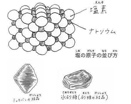 塩の結晶は立方体