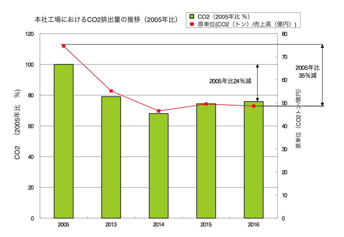 co2-graf